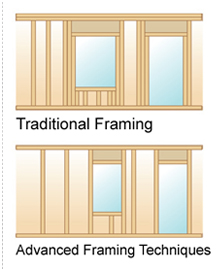 Advanced vs. Traditional Framing 03.14