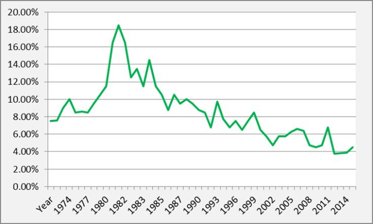 12.15 Housing Interest Rates Graph